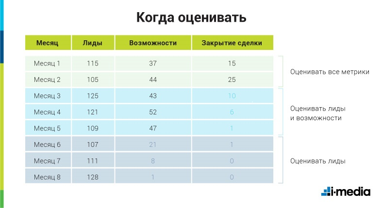 Разработка отчетов и представление результатов