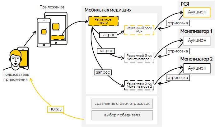 Яндекс расширяет список рекламных систем для мобильных приложений