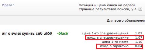 Оптимальная ставка в Яндекс.Директ