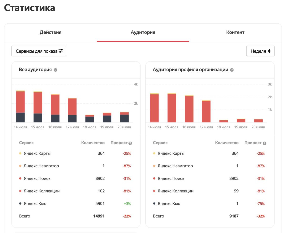 В Справочнике появилась объединенная статистика из сервисов Яндекса