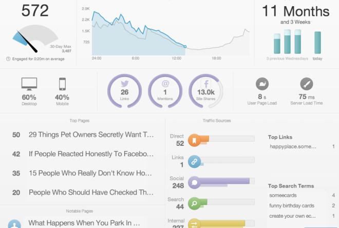 10 инструментов веб-аналитики сайта, сервисы и системы анализа, Статьи SEOnews