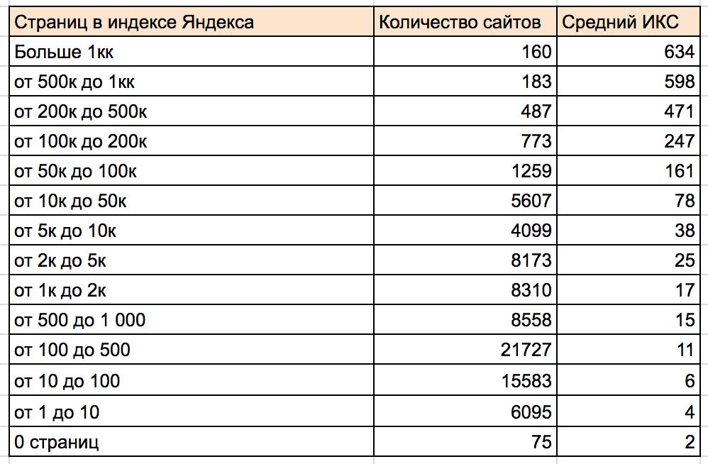Зависимость ИКС от количества страниц в индексе Яндекса.png