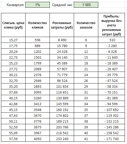 Бюджетная когорта: процент конверсии до 1%