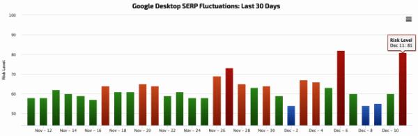 SEO-cпециалисты заметили признаки обновления алгоритма Google