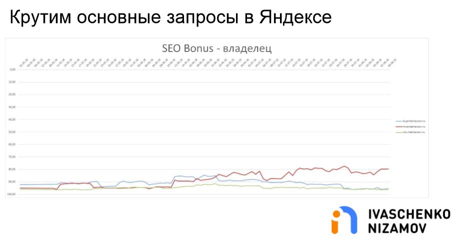 Крутим основные запросы в Яндексе. SEO Bonus - Владелец.png