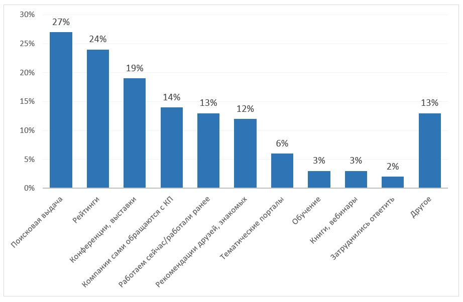 Исследование известности агентств интернет-рекламы