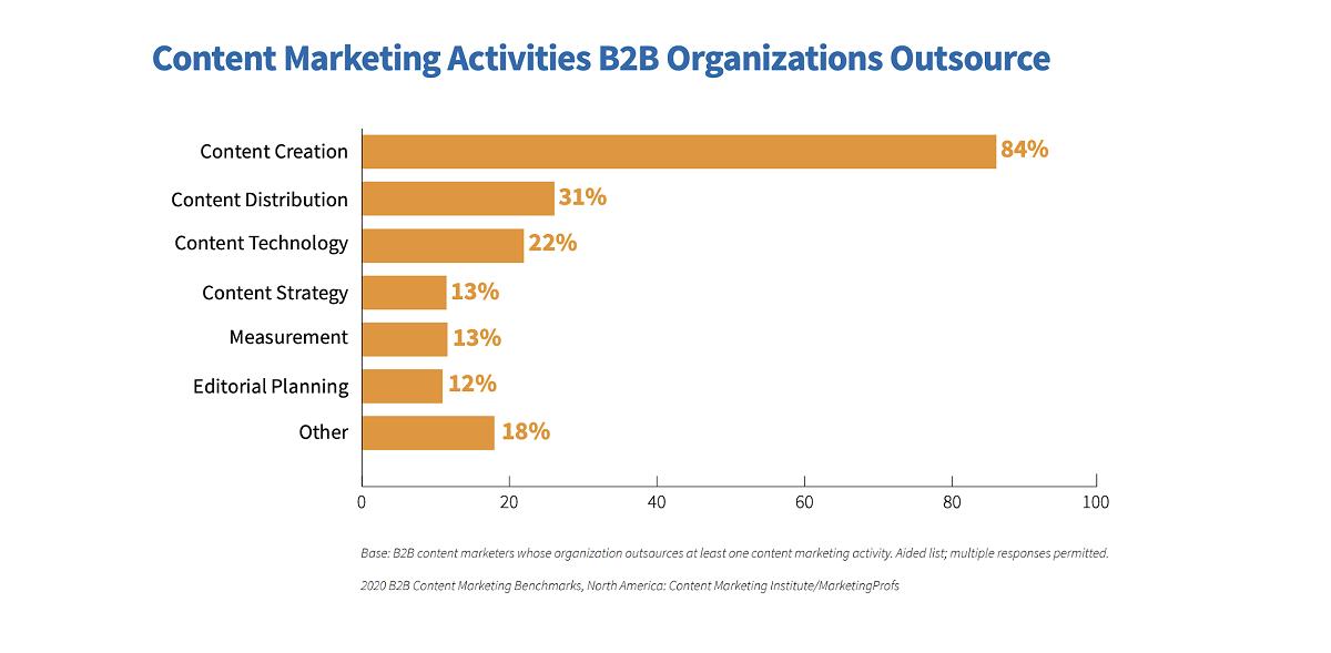 Отчет Института контент-маркетинга