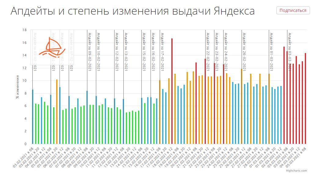 Изменения в выдаче Яндекса