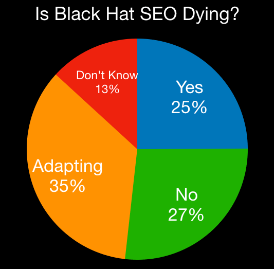 black-hat-seo-poll-results-1507653916.png