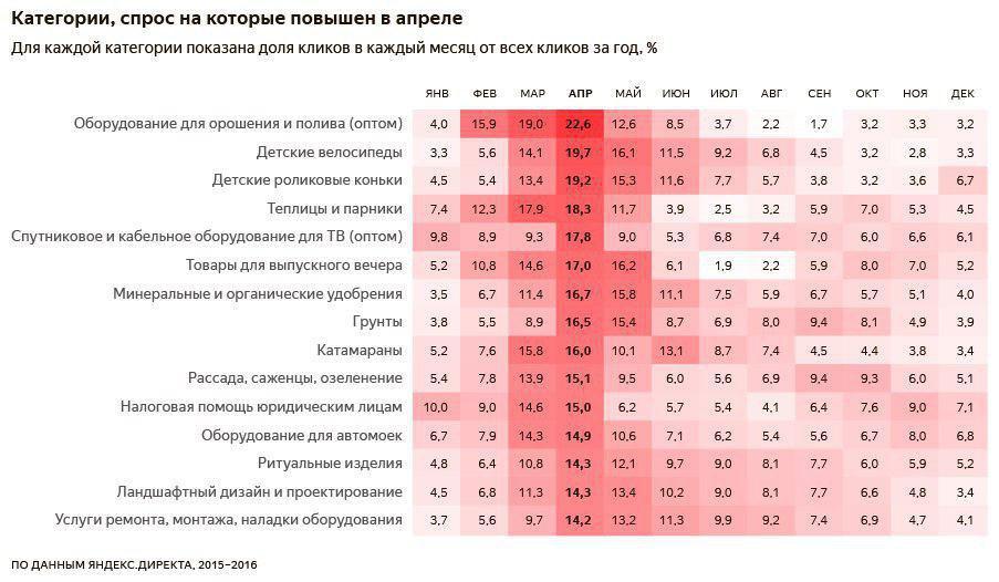 Популярные категории товаров и услуг_Апрель.jpg