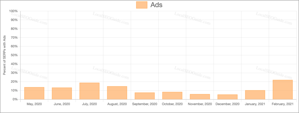 Percent-of-Google-Ads-In-SERPs