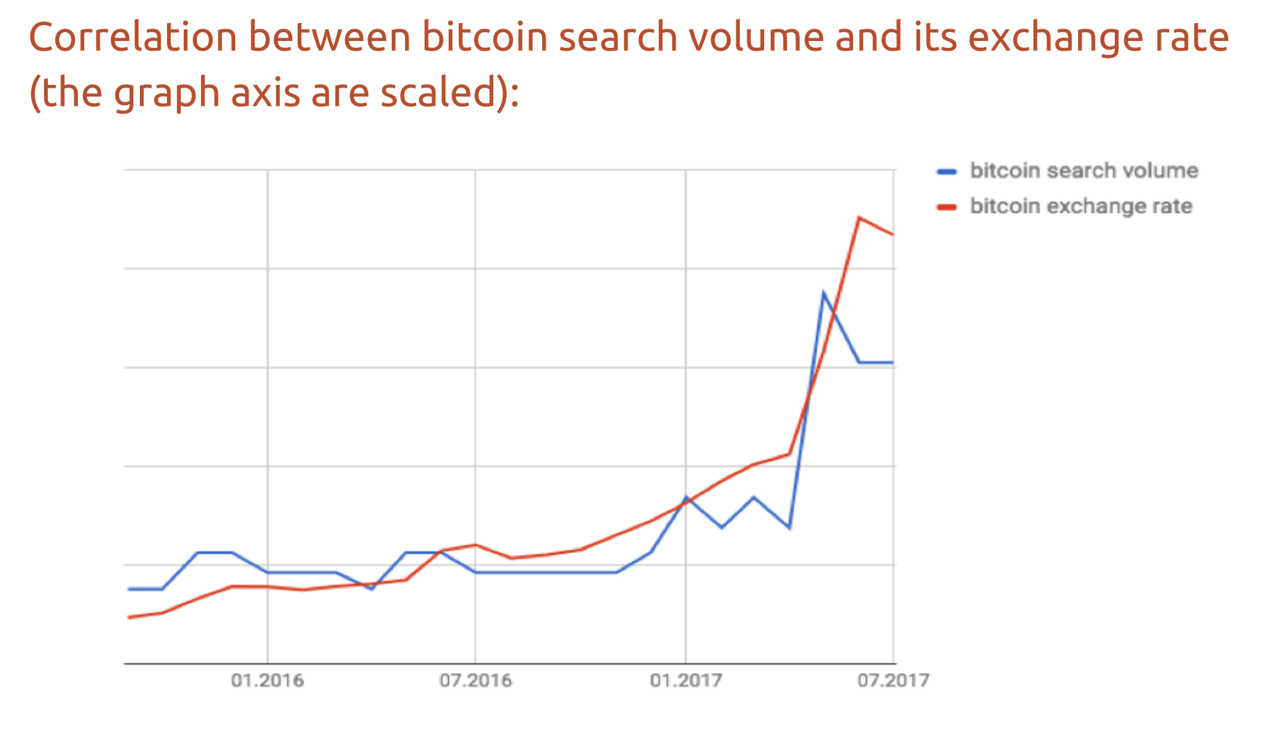 bitcoin price search trends.png