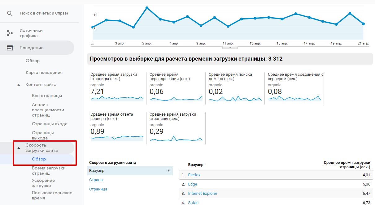 Информация о скорости загрузки сайта в Google Analytics