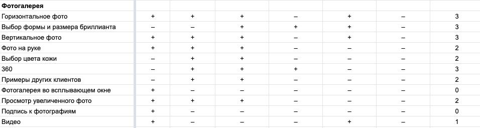 Как провести анализ содержания страниц товаров и категорий