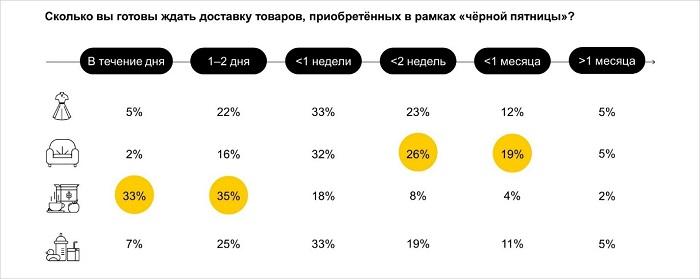 Исследование Яндекса о Черной пятнице