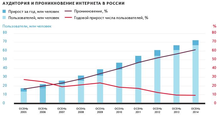 Проникновение интернета в Россию