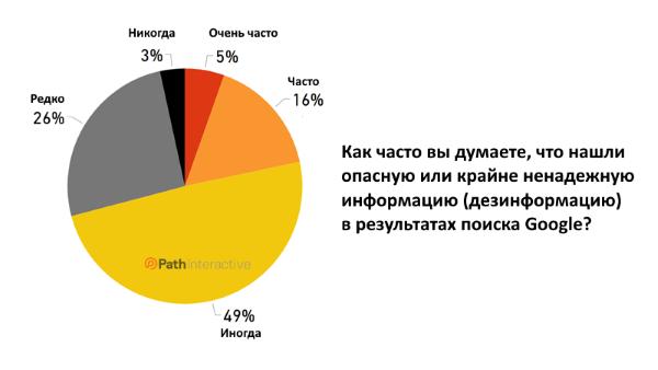 Насколько пользователи доверяют результатам поиска Google. Исследование
