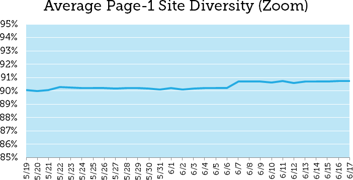 Moz: как разнообразие результатов в Google повлияло на выдачу