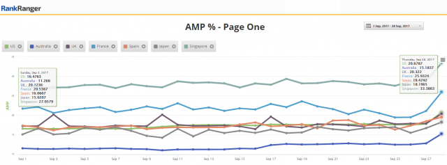 t-google-amp-increase-1506600930.png