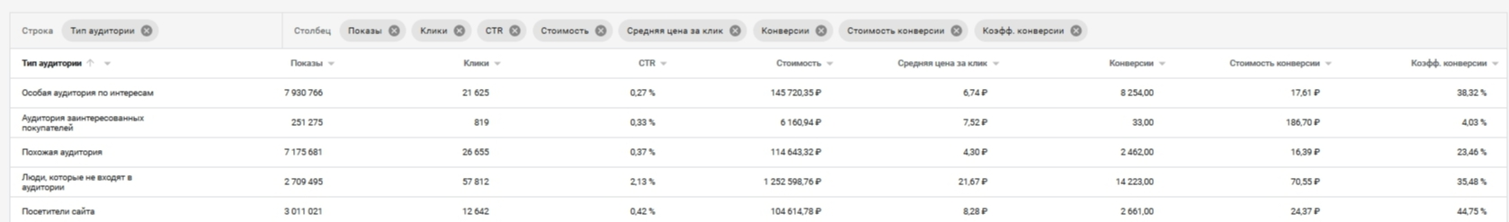 Статистика по аудиториям в интерфейсе Google Ads
