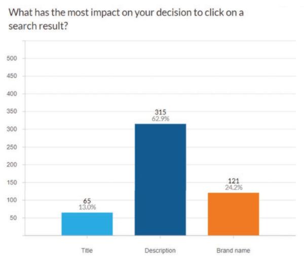 63% пользователей кликают по ссылкам в выдаче, если им нравится метаописание