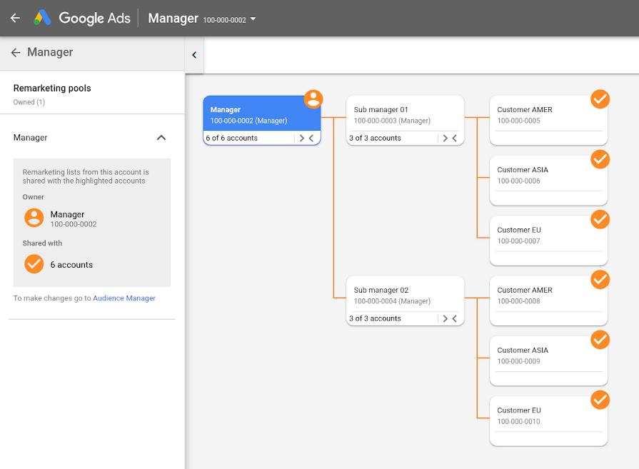 Google Ads упростил навигацию управляющего аккаунта