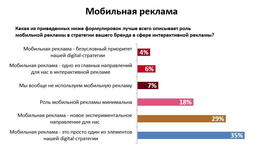 Мобильная реклама— самый быстрорастущий сегмент рекламного рынка России
