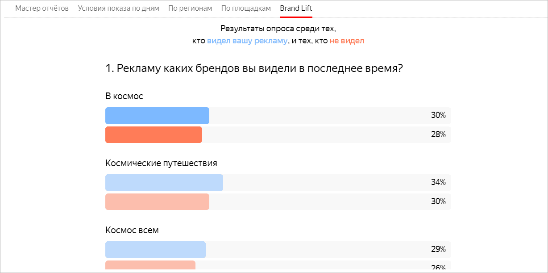 Яндекс сделал исследования Brand Lift доступными в Директе
