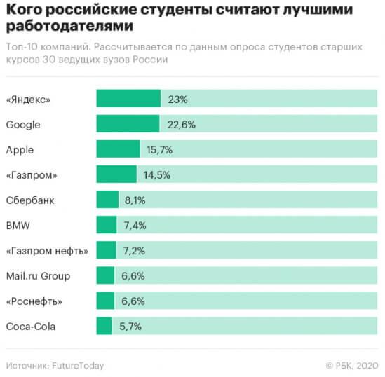 Российские студенты считают Яндекс самым привлекательным работодателем