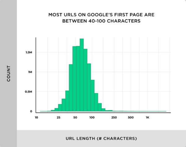 Обнаружена слабая корреляция между длиной URL и ранжированием