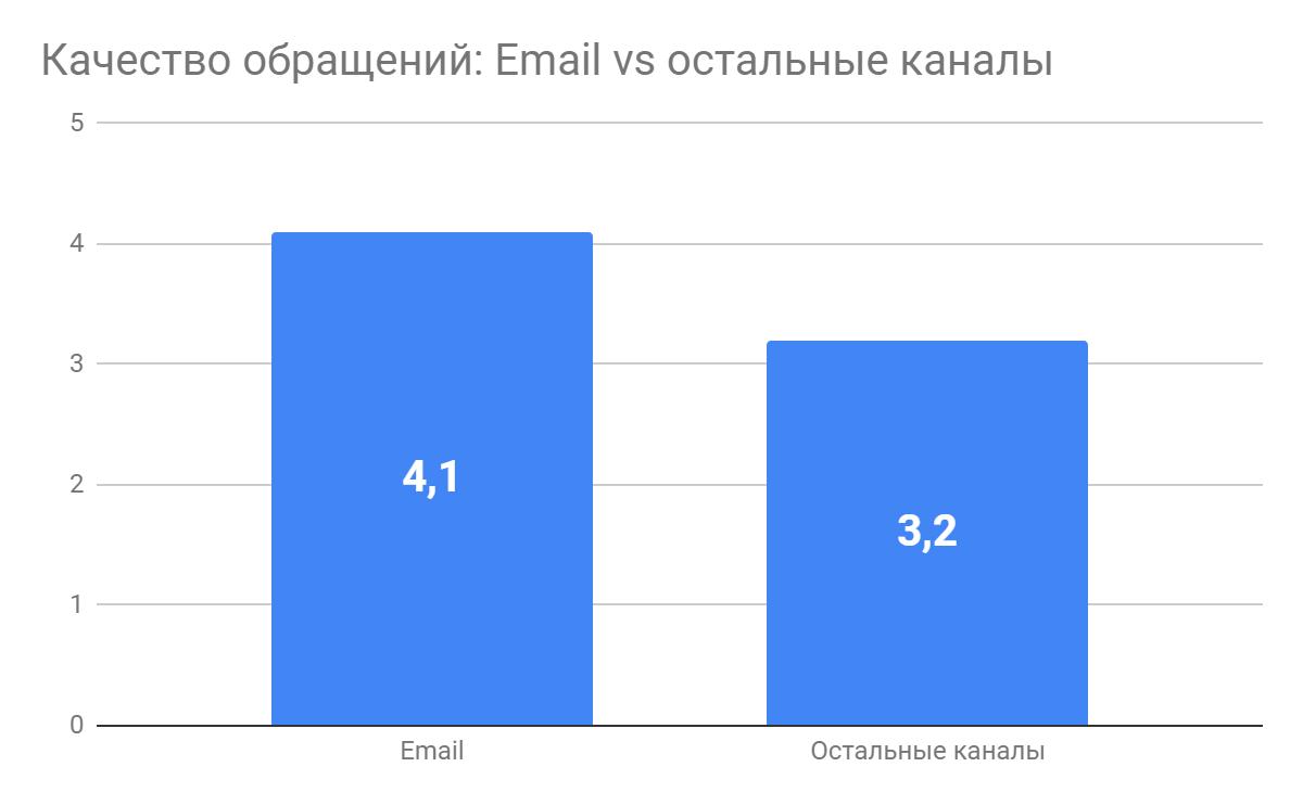 Пишите письма: как мы сделали собственный email-трекинг