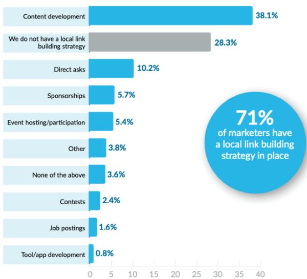Специалисты по локальному SEO хотят инвестировать больше в линкбилдинг и контент
