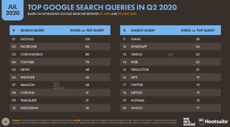 Самые частые запросы к Google