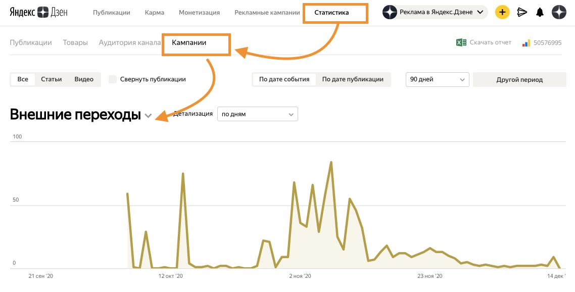 Яндекс.Дзен: в рекламной статистике появился показатель «Внешние переходы»