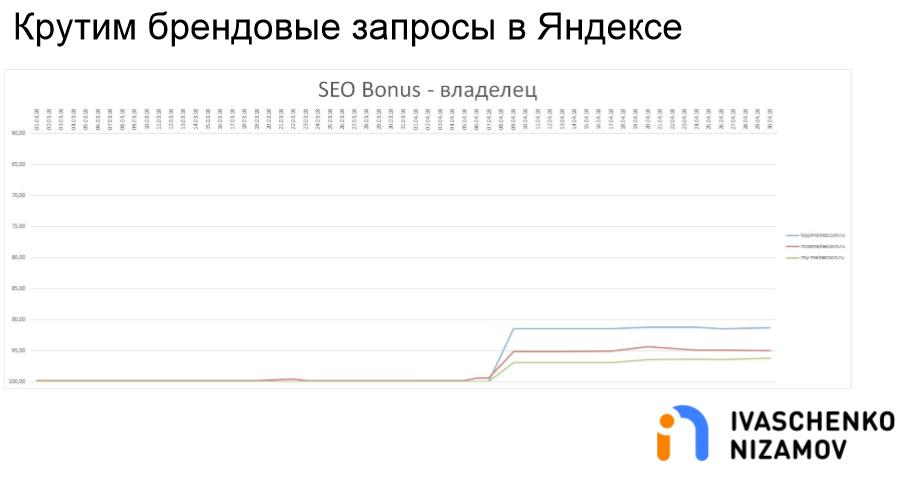 Крутим брендовые запросы в Яндексе. SEO Bonus - Владелец.png