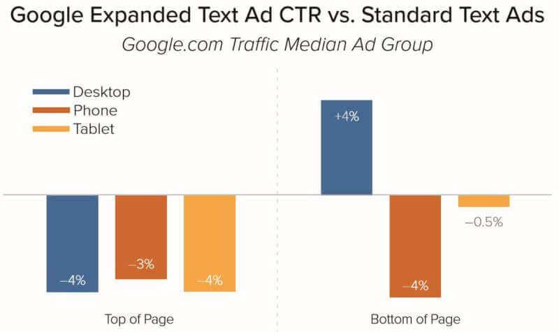 merkle-q1-2017-google-expanded-text-ads-impact-800x476.jpg