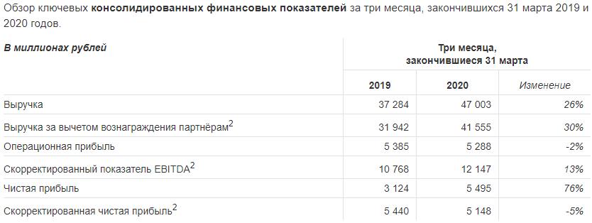 Яндекс подвел финансовые итоги первого квартала 2020 года