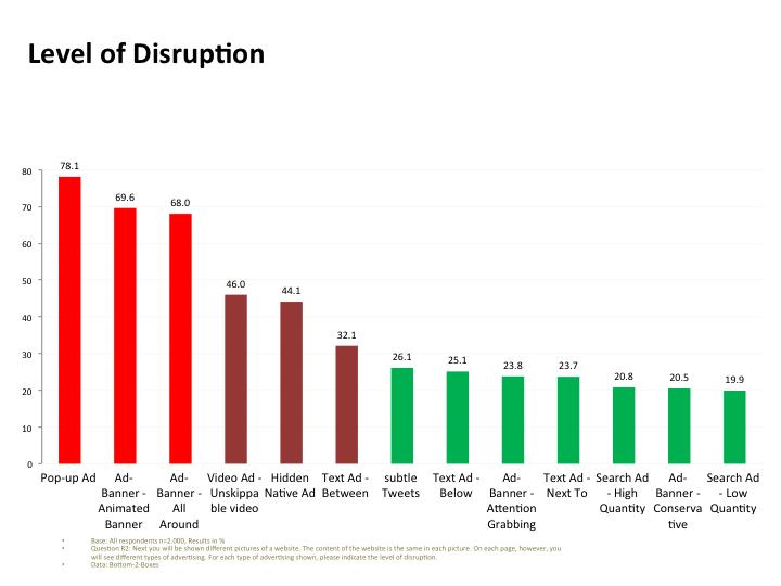 Исследование Adblock Plus и Ipsos: какая реклама раздражает пользователей