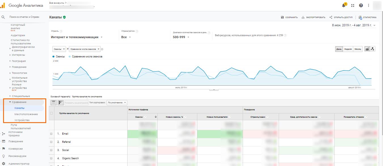 Сравнение аудиторий в Google Analytics