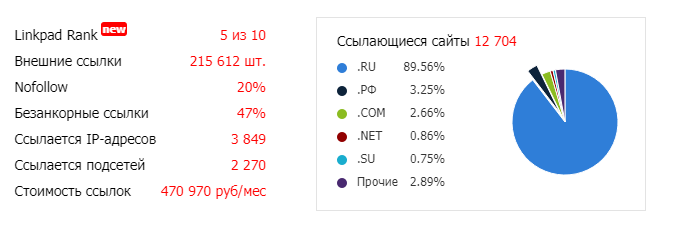Анализ ссылочной массы в Linkpad