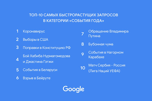 ТОП самых быстрорастущих запросов в поиске Google за 2020 год