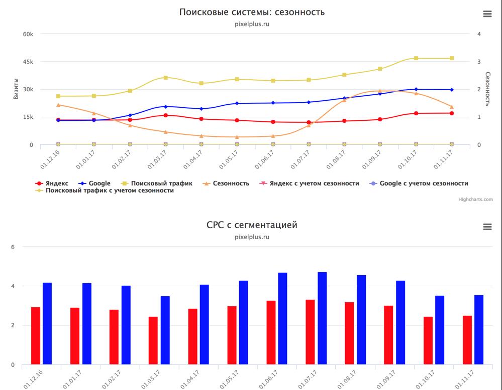 KPI (в разработке). Сводка по основным KPI проекта в динамике.png