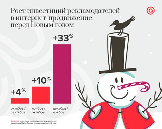 К концу года рекламодатели начинают активнее бороться за внимание аудитории. Инвестиции в продвижение на ресурсах Mail.ru Group в декабре 2018 года выросли на 33% по сравнению с ноябрем