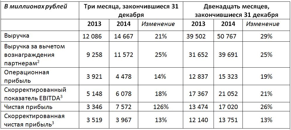 Таблица показателей Яндекс