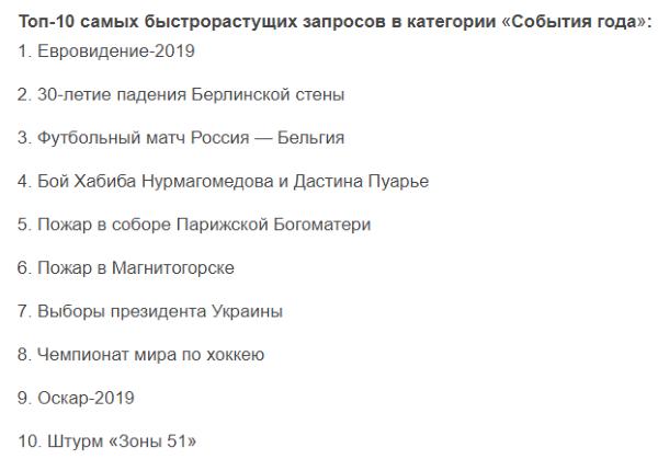 Google: самые популярные запросы российских пользователей Поиска 2019 г.