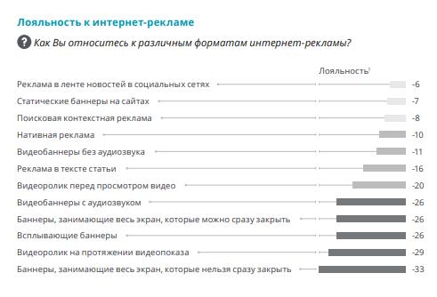 Deloitte: лояльность россиян к рекламе выросла на 26%