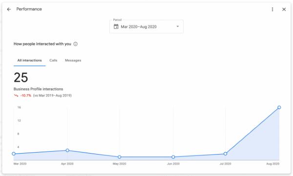 Google Мой бизнес анонсировал новые метрики в отчетах по эффективности