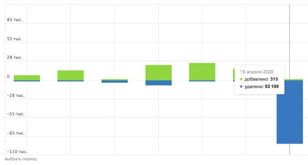 Вебмастера жалуются на массовое выпадение страниц из индекса Яндекса