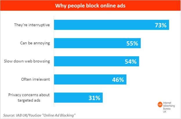 Бен Уильямс, AdBlock Plus: абсолютная блокировка рекламы плохо отразится на экосистеме интернета