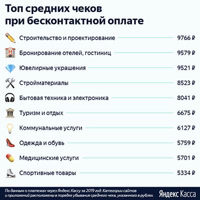 Бесконтактные платежи на сайтах увеличивают средний чек